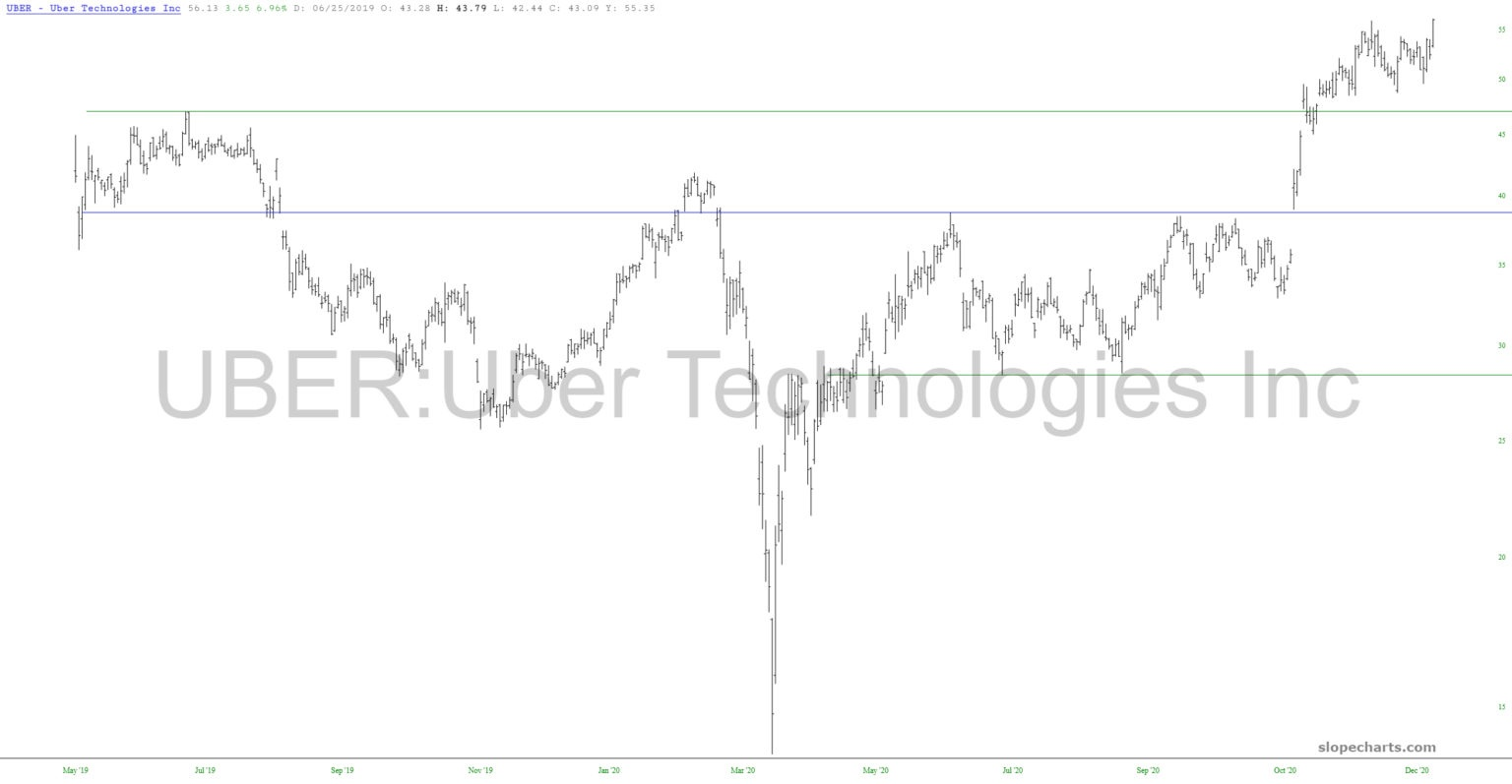 Uber Chart.