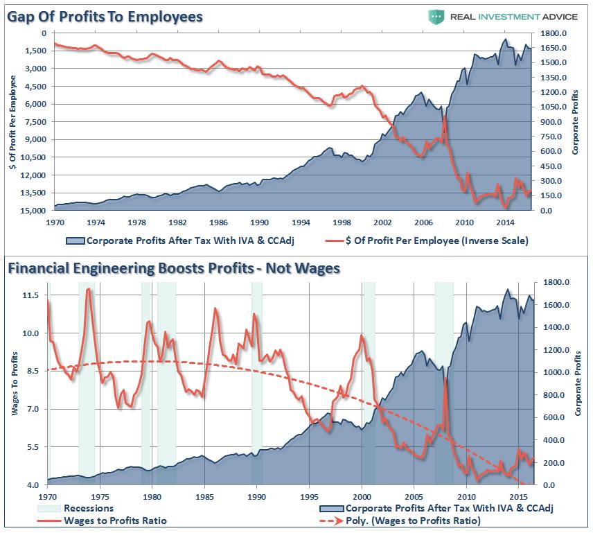 Gap Of Profit To Employees