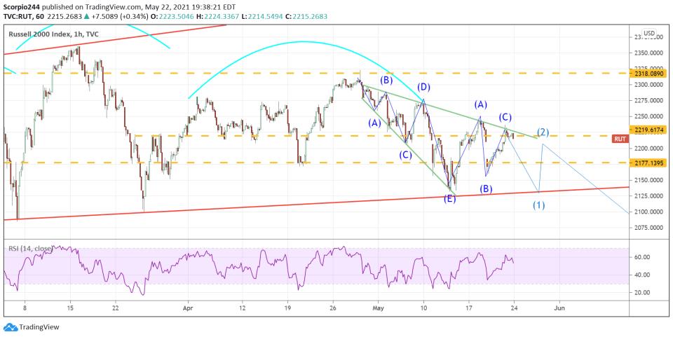 IWM 1-Hr Chart