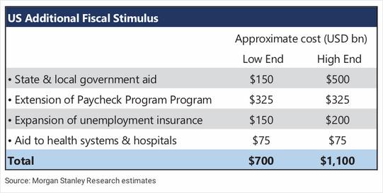 US Additional Fiscal Stimulus