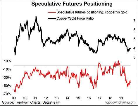 Speculative Futures Positioning