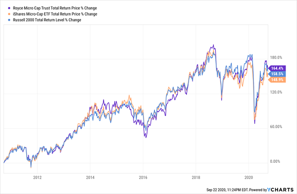 RMT Total Returns Chart