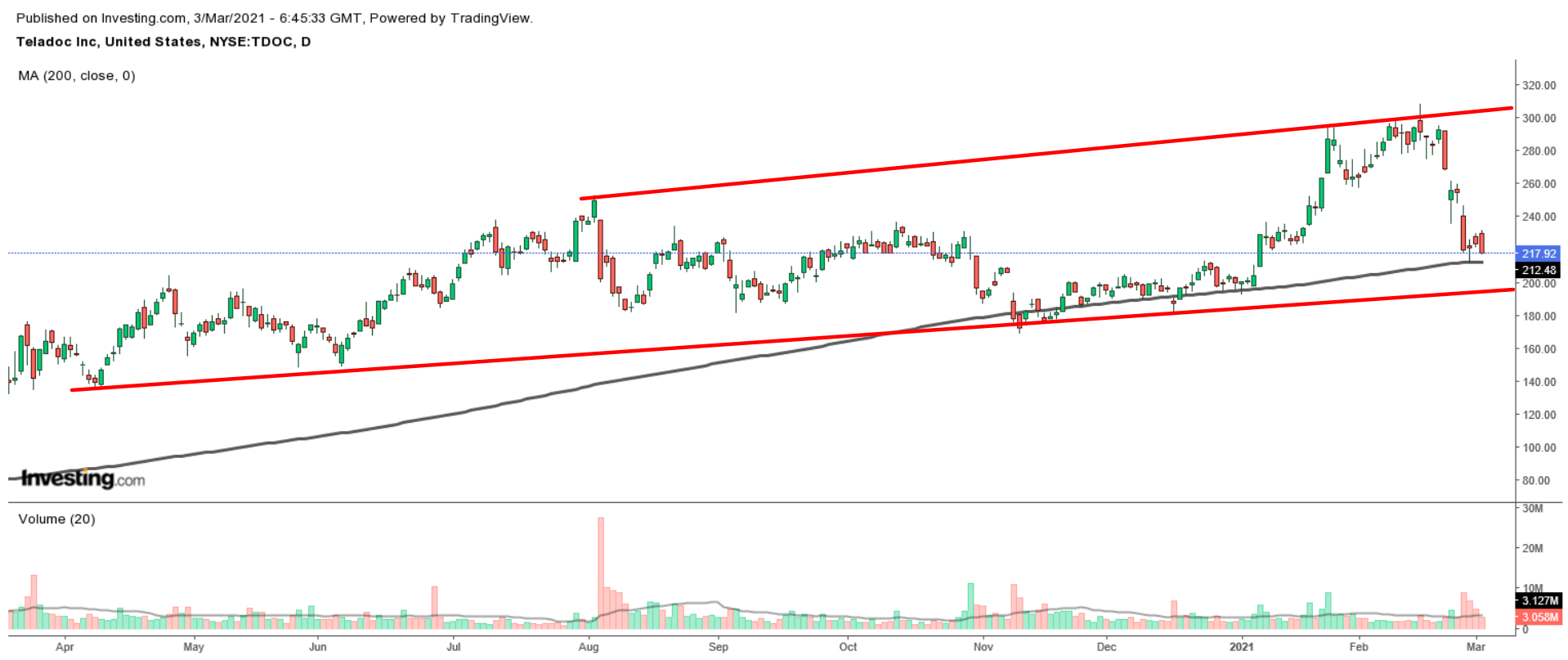 TDOC Daily
