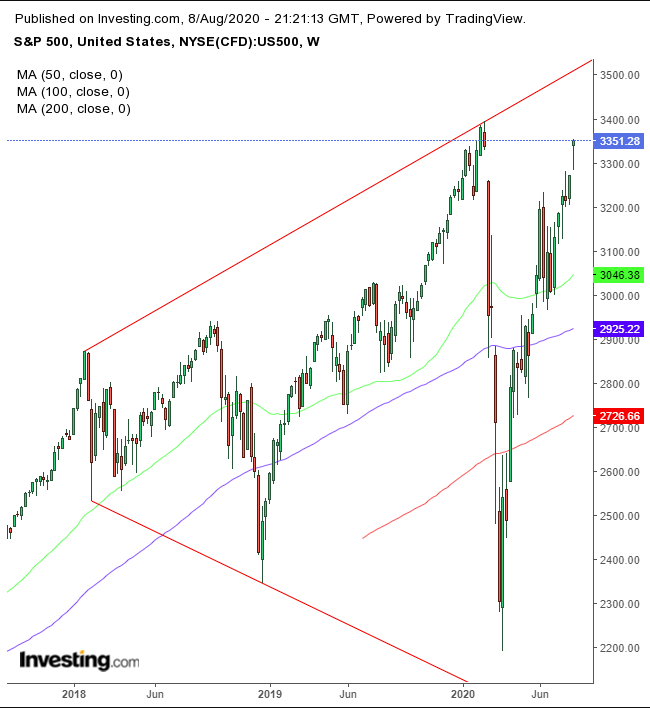 SPX Weekly 2017-2020