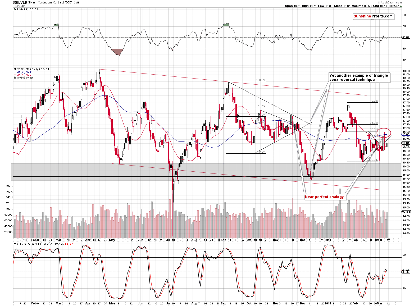 Silver short-term price chart - Silver spot price