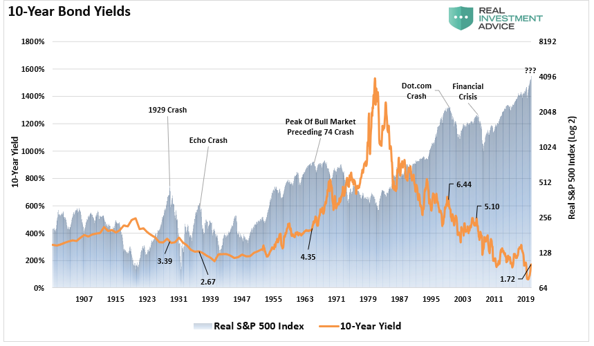 10 Year Bond Yields Chart