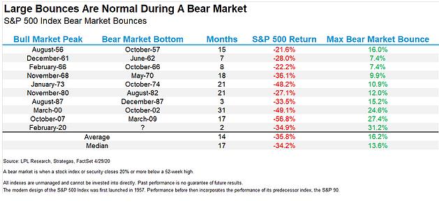 SP 500 Bear Markets