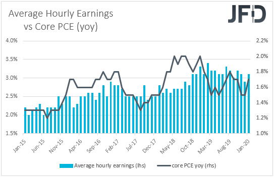 Average hourly earnings vs core PCE yoy