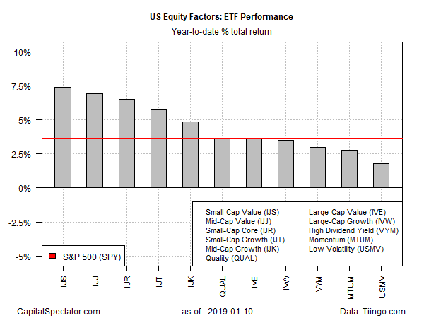 ETF Performance