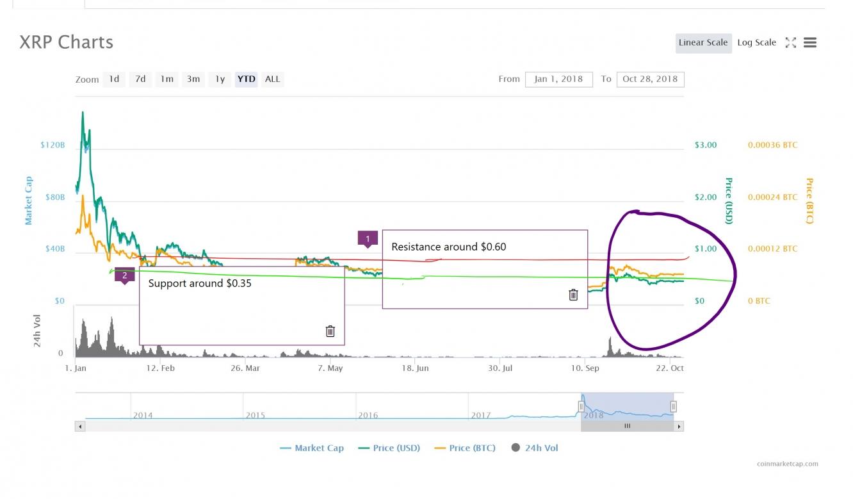 Ripple's Market Info