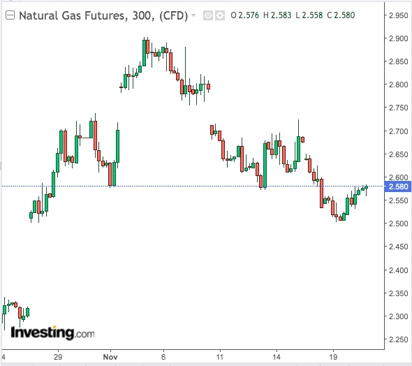 Natural Gas 300-Min Chart - Powered by TradingView