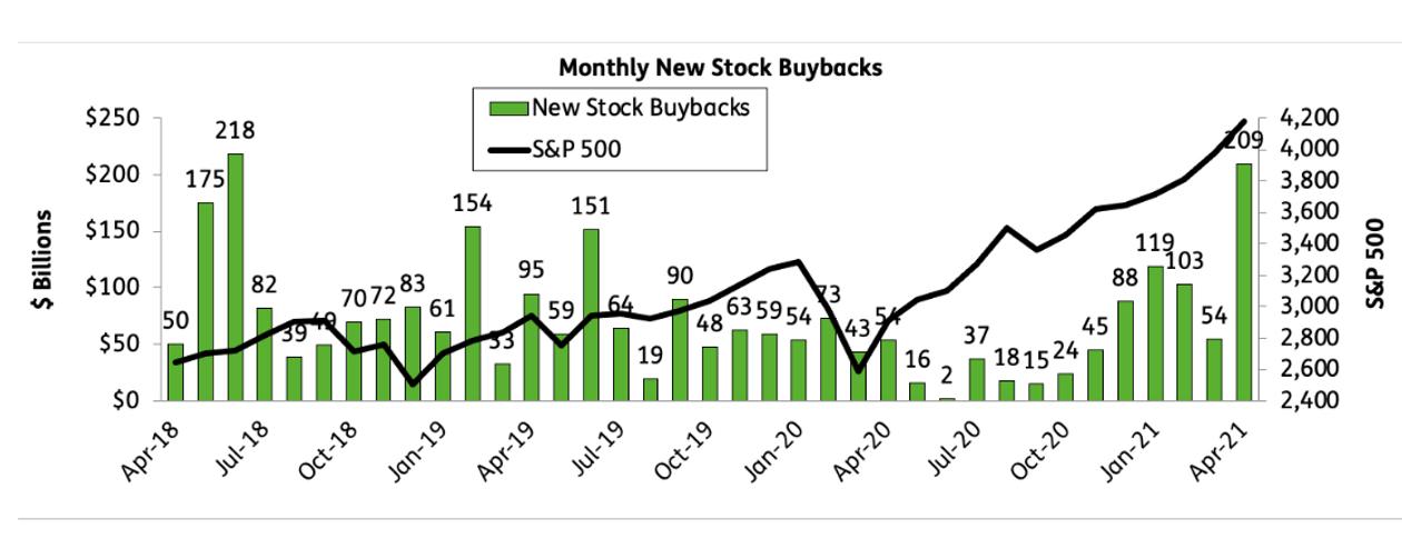 Monthly New Stock Buybacks