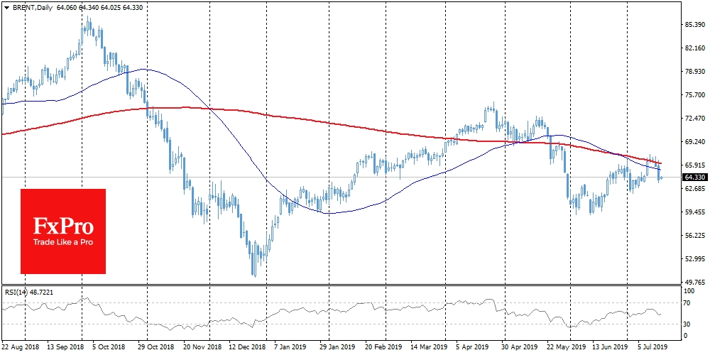 Brent fell sharply from the important support