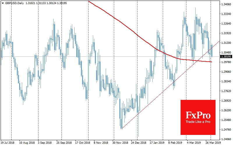 Daily GBP/USD