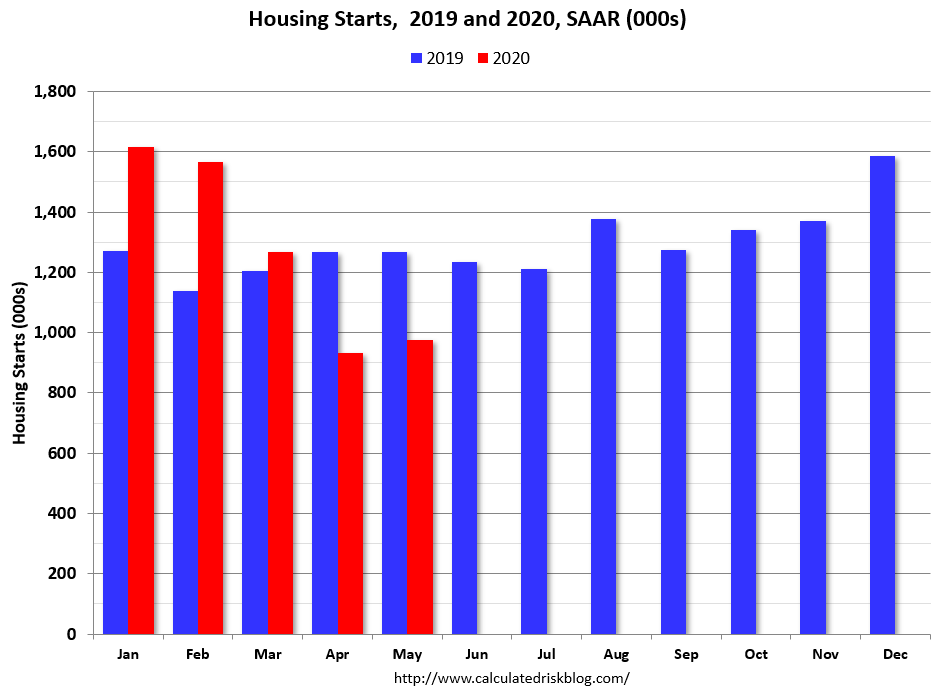 Housing Starts 2019 And 2020