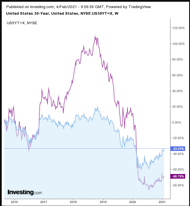 US Treasuries 30-year Vs. 5-year