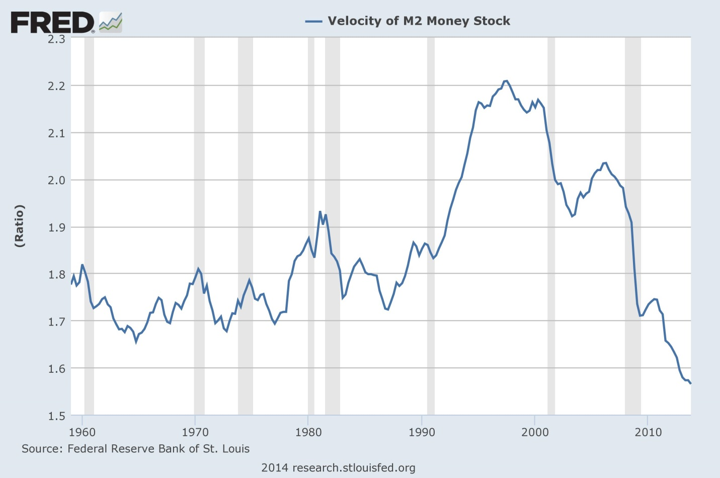 The velocity of money investing us m2 nvjuhfo Choice Image