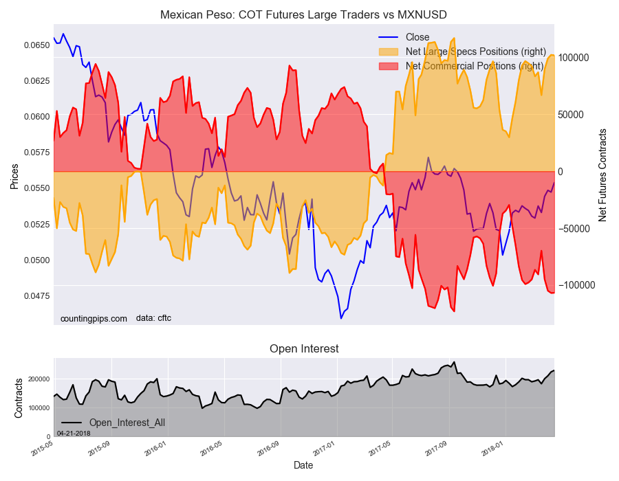 MXN: COT Futures Large Traders vs MXN/USD