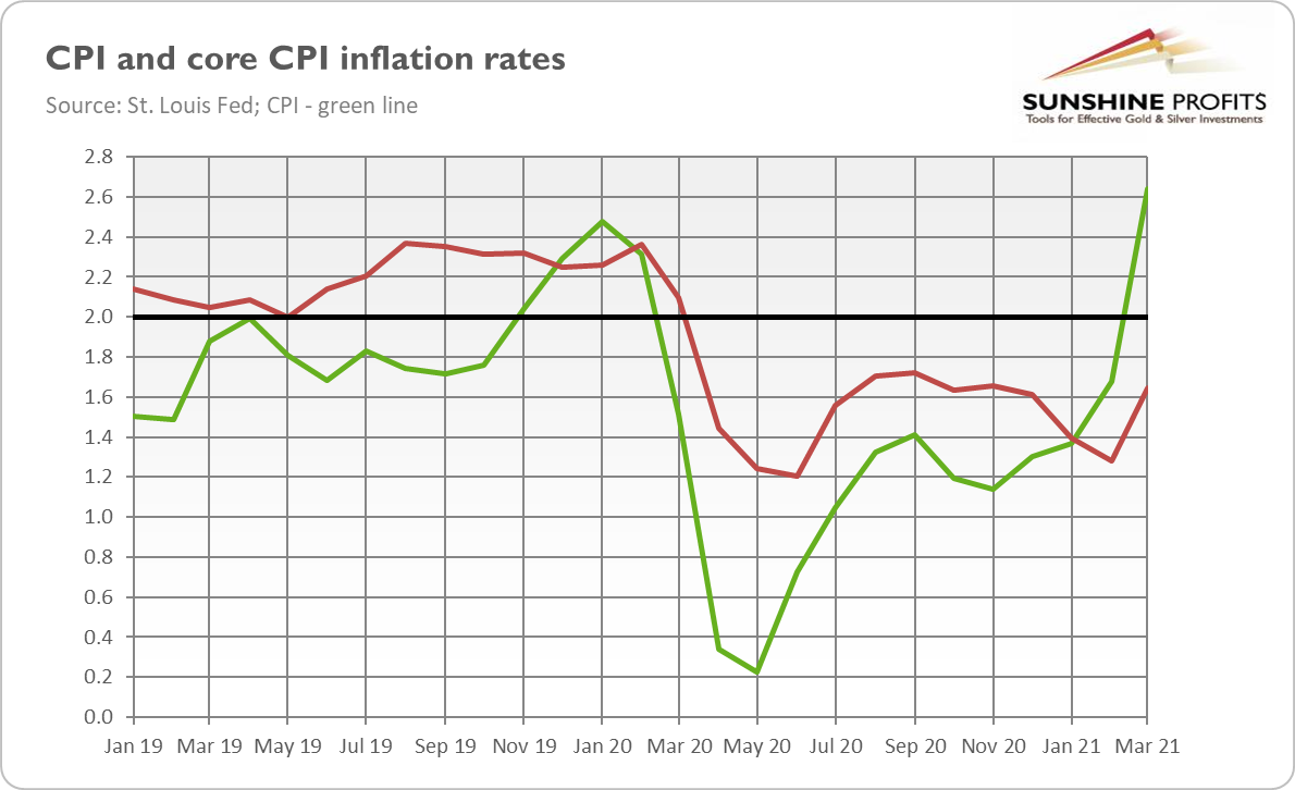 CPI Inflation Rates.