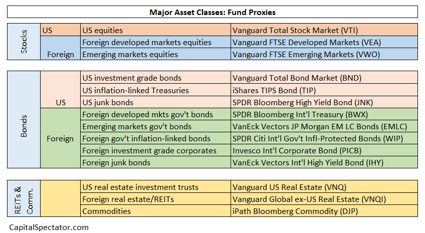 Major Asset Classes Fund Proxies