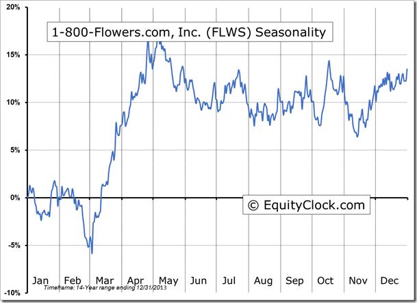 FLWS Seasonal Chart