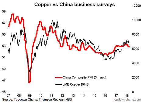 China Macro Highlights Downside Risk For Copper | Investing.com