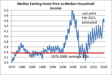 Median Existing Home Prices Vs Median Household Income