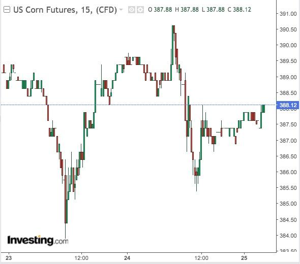 Corn 15-Min Chart
