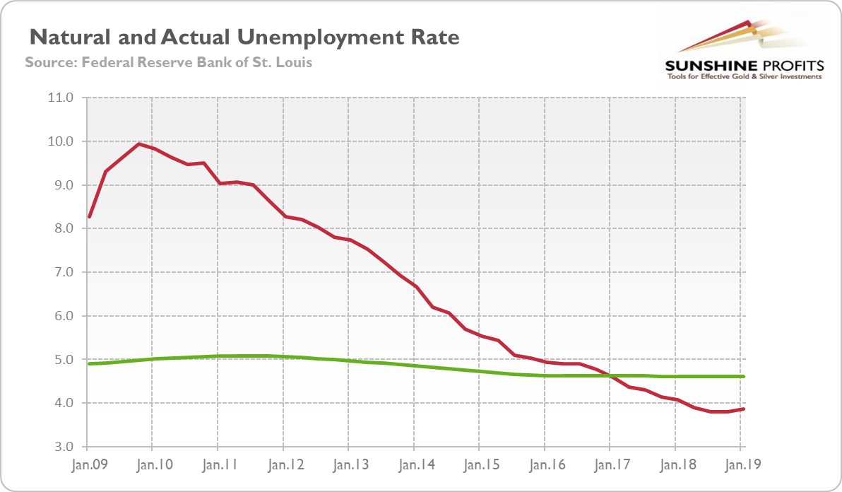 Natural And Actual Unemployment
