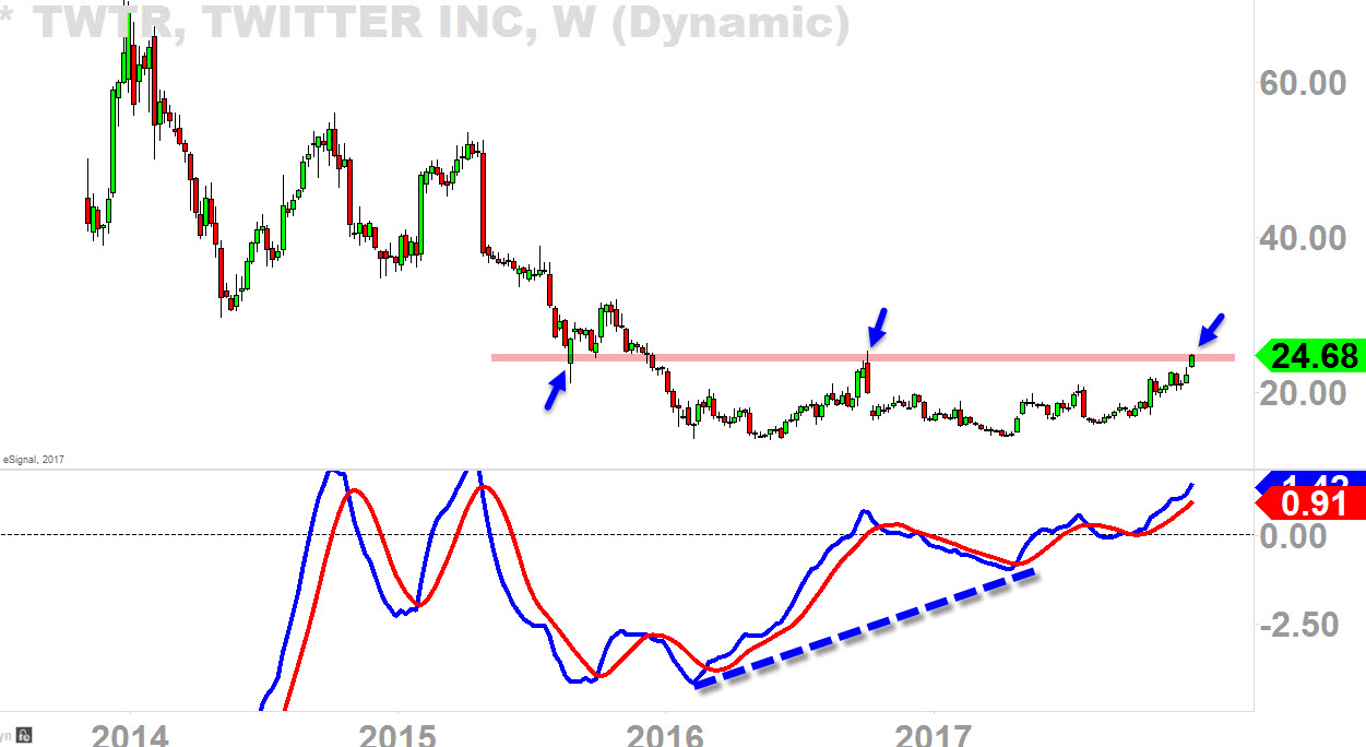 Twitter Weekly chart