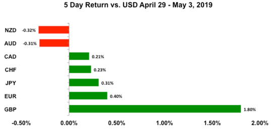 5-Day USD