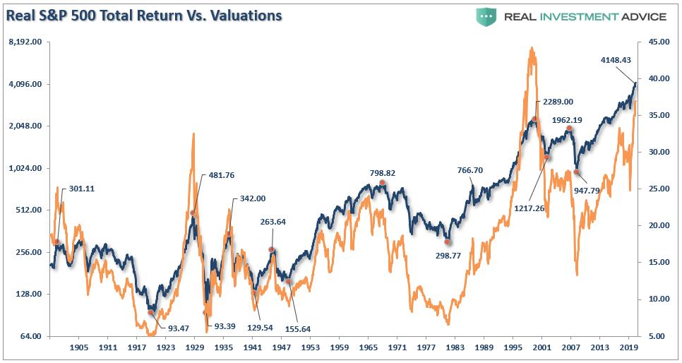 Real SP500 Total Return Vs Valuation