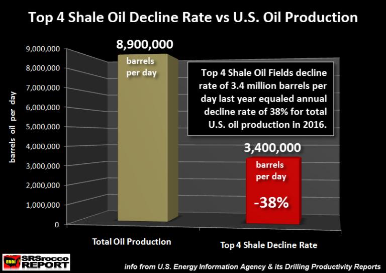 Top 4 Shale Oil Decline Rate vs US Oi Production