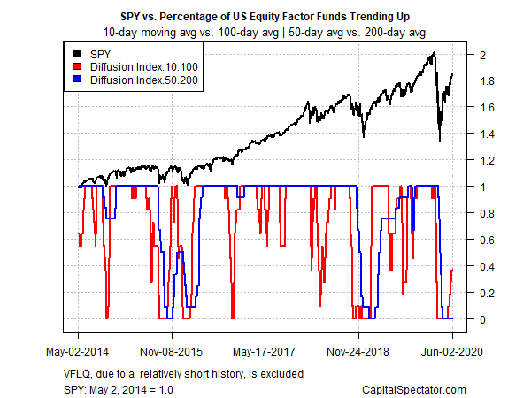 SPY vs Percentage Of US Equity Factor Funds