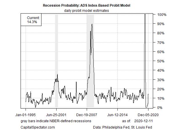 ADS Index-Based Probit Model