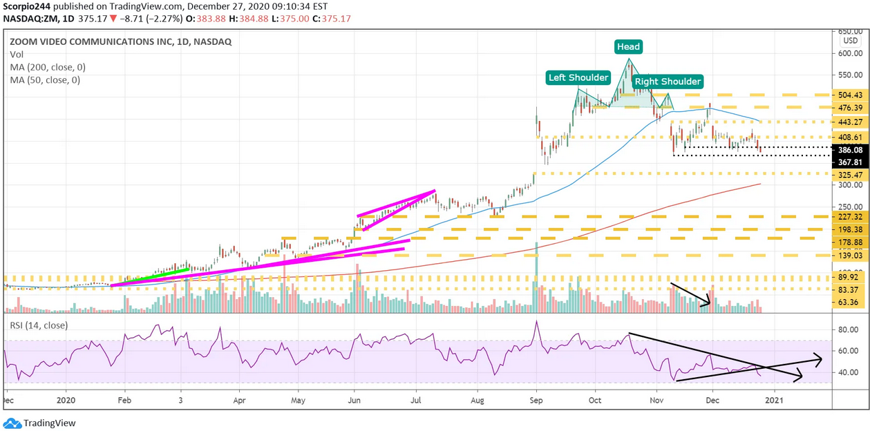 Zoom Video Communication Daily Chart