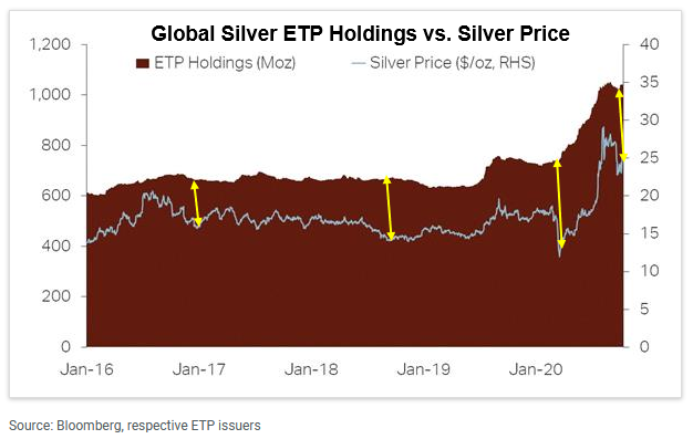 Global Silver ETP Holding Vs Silver Price Chart