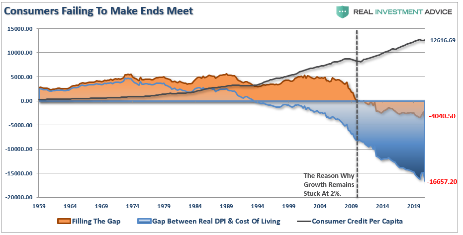 Consumers Failing to Make Ends Meet Chart