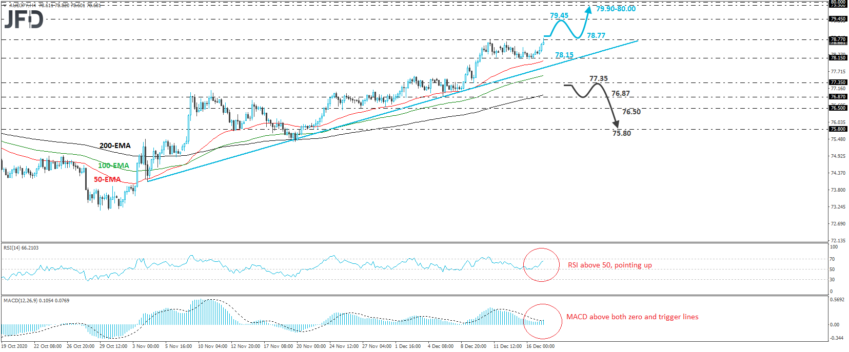 AUD/JPY Continues To Climb North