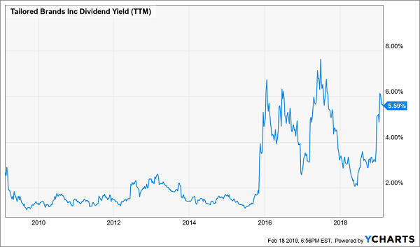 Tailored Brands Dividend Yield