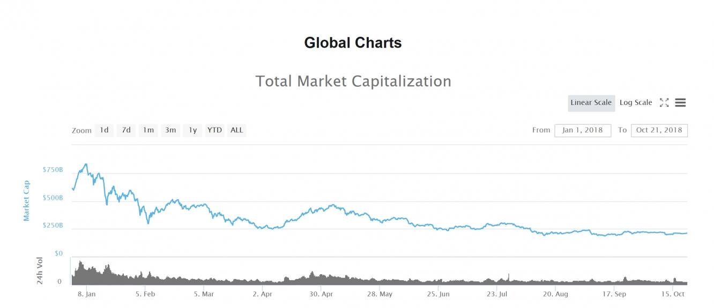 Crypto Market Decline