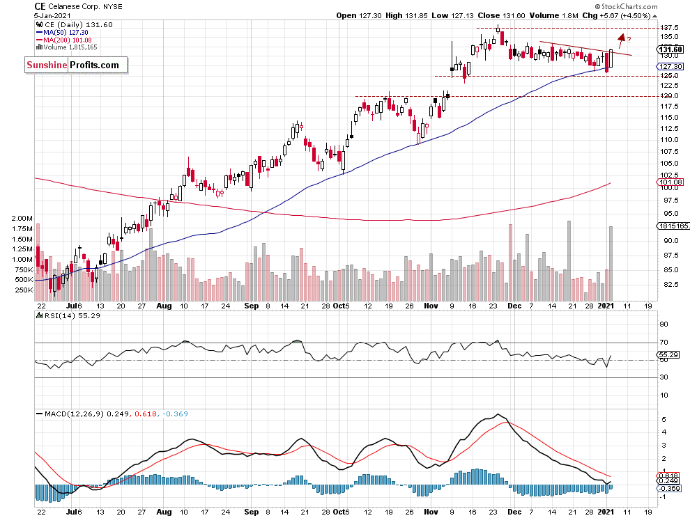 Celanese Daily Chart.