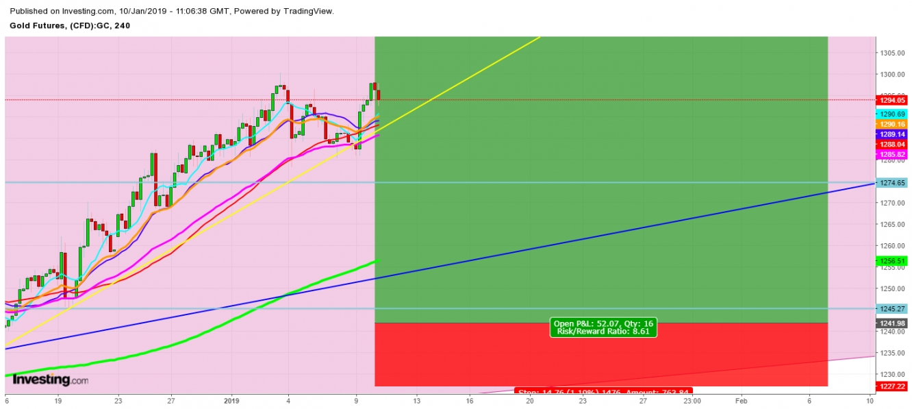 Gold Futures 4 Hr. Chart - Expected Trading Zones From January 10th - February 6th, 2019