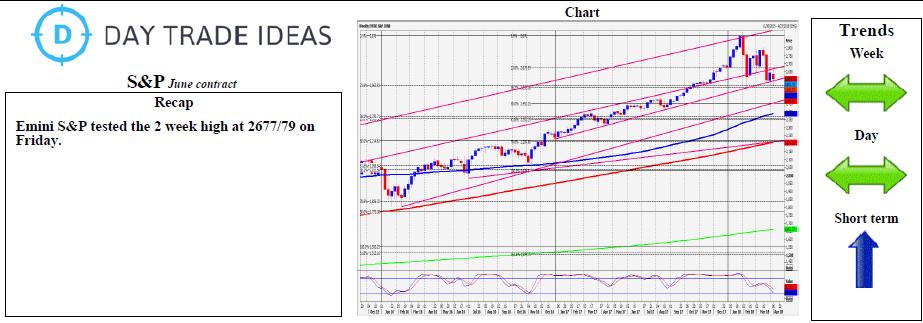 Emini S&P 500 Daily Chart