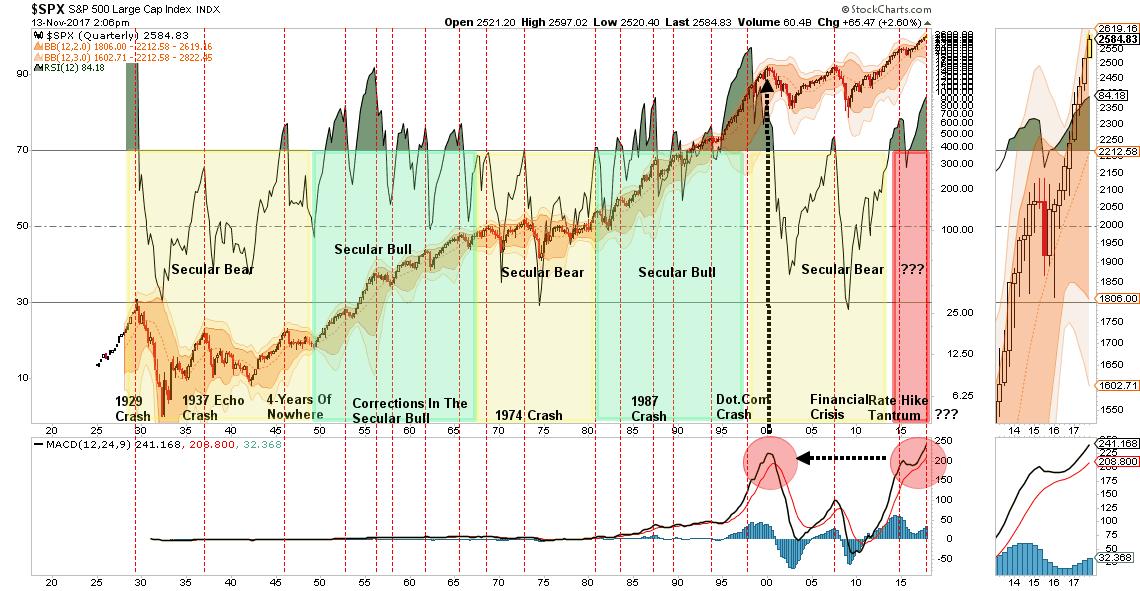 S&P 500 Relative Strength