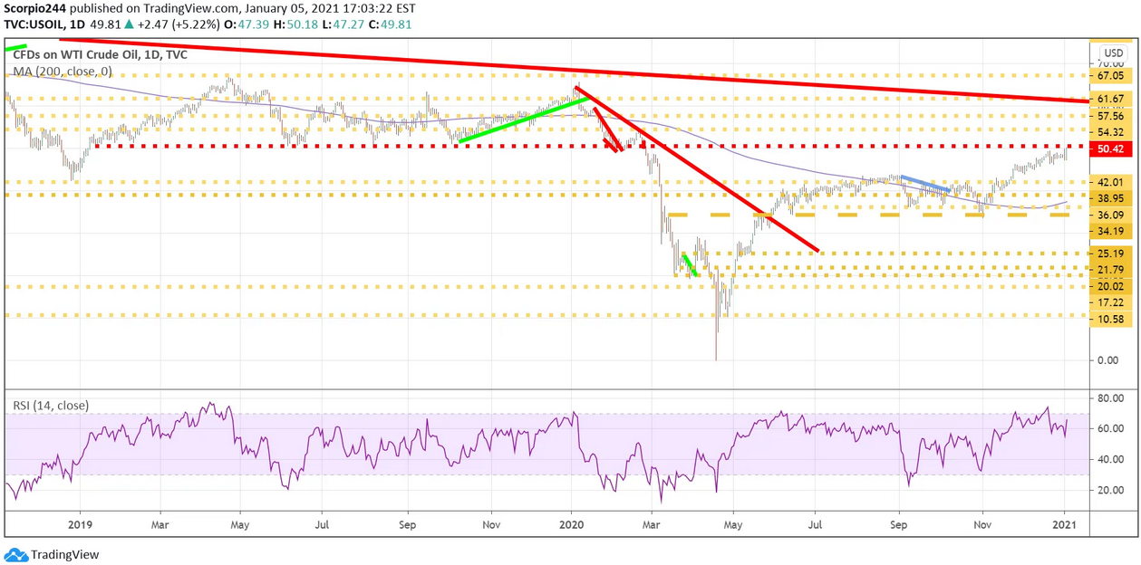 CFDs On WTI Crude Oil Daily Chart