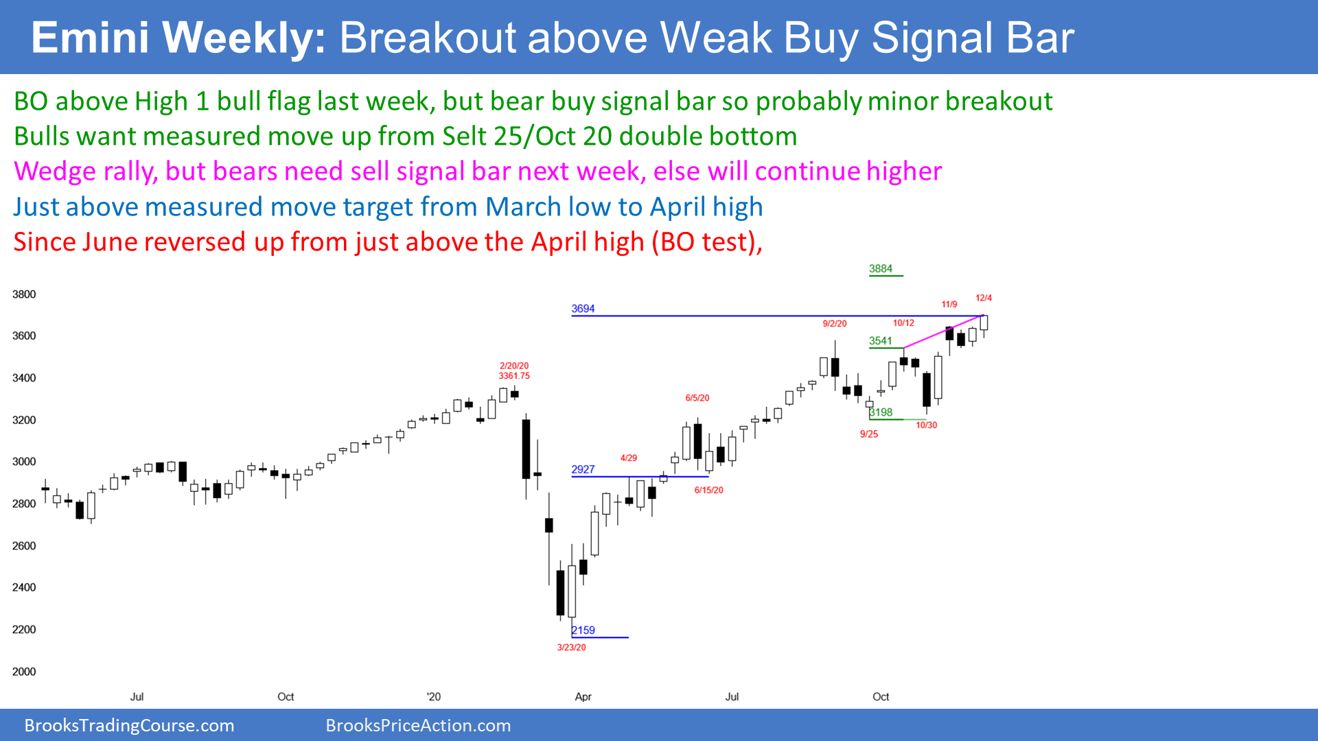 Emini SP500 Stock-Index Futures Weekly Chart