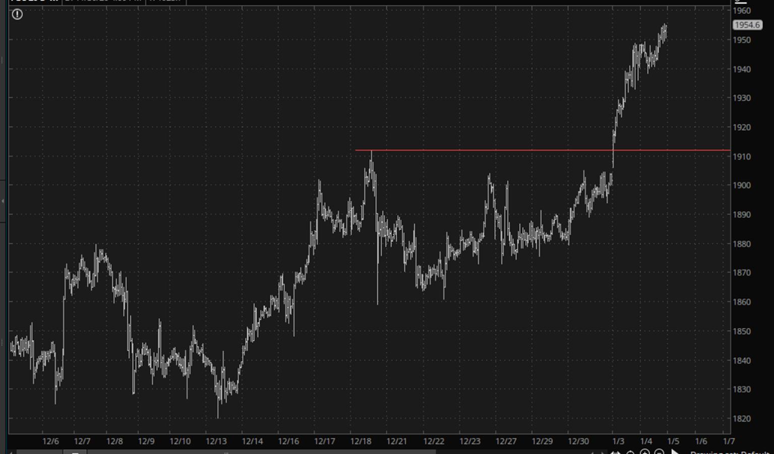 Gold Chart.