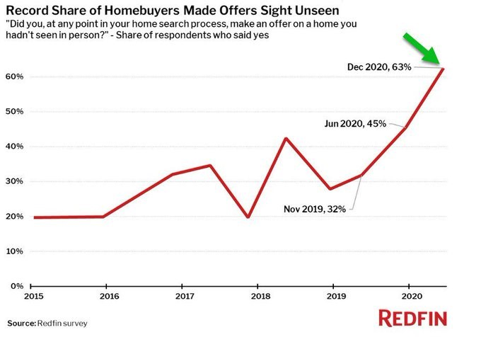 Record Share Of HomeBuyers