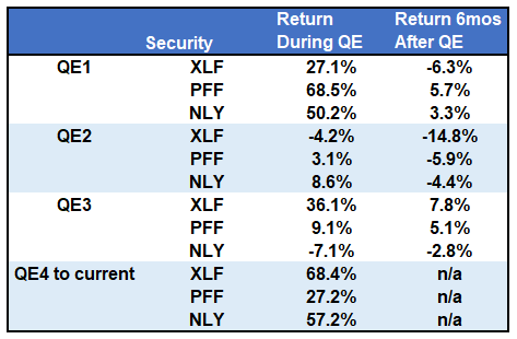 Returns Of The 3 Assets During QE